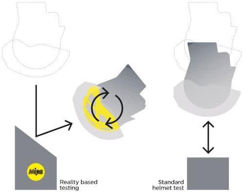 Prueba del Sistema MIPS para cascos