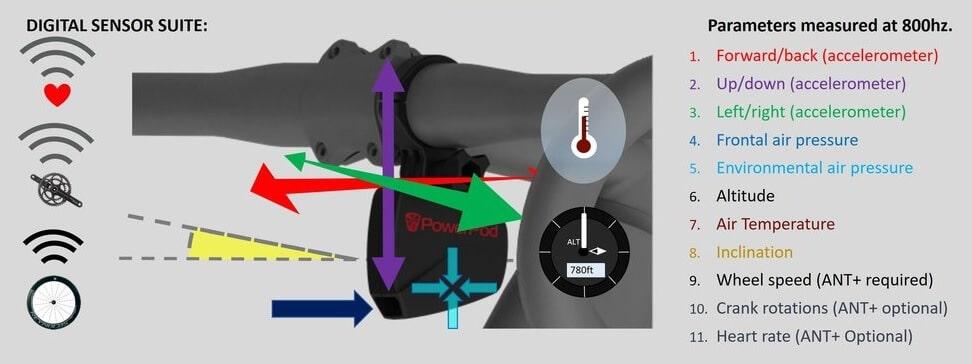 Sensores del potenciómetro ciclismo PowerPod V3
