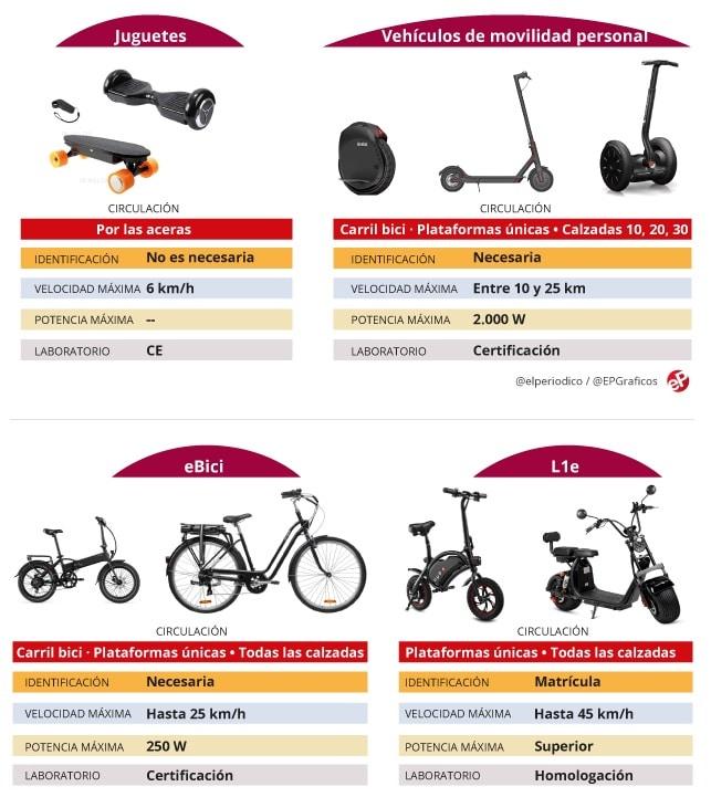Clasificación de los vehículos de movilidad personal