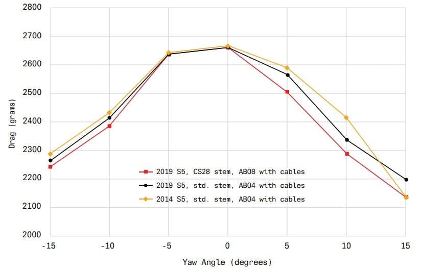 Gráfico con el drag de los modelos 2020 y 2014