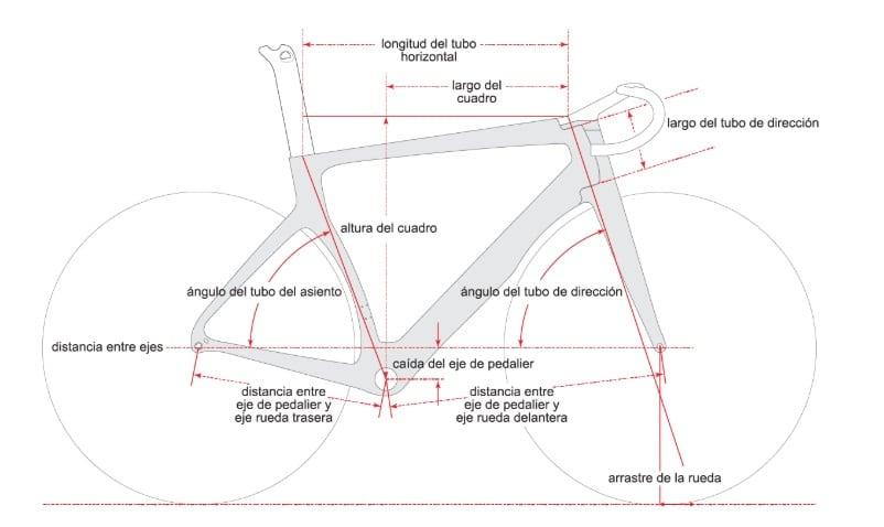 Geometría del cuadro