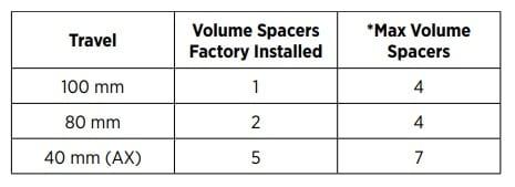 Tabla de los espaciadores de volumen de aire