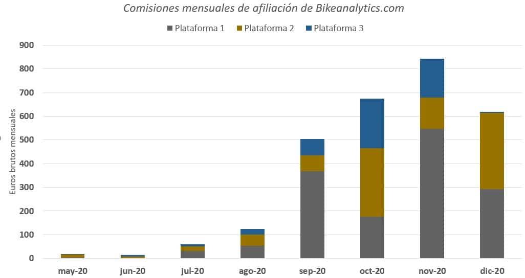 Comisiones mensuales de BikeAnalytics en 2020
